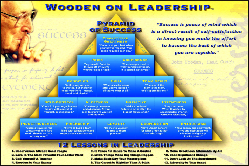 It's just an image of Geeky John Wooden Pyramid of Success Printable